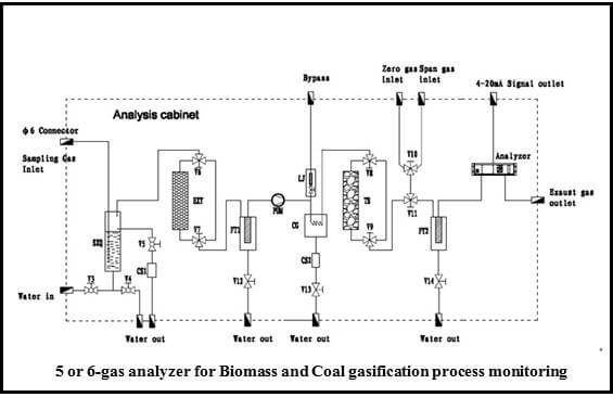 Professional online gas analysis systems