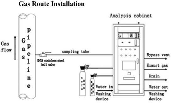 gas-route-installation