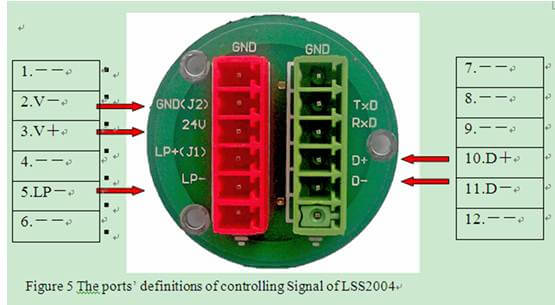 Controlling Signal