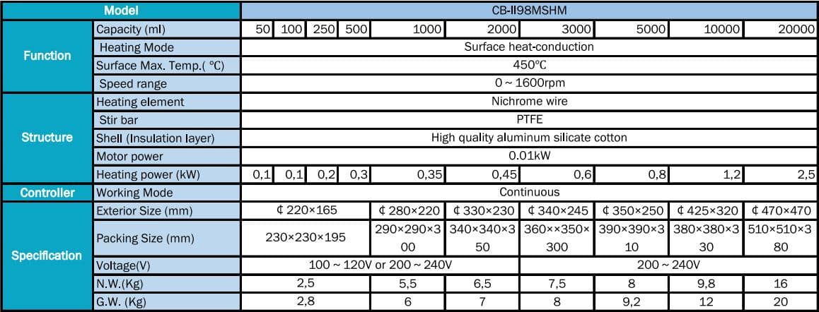 Tipe dan Spesifikasi Magnetic Stirring Heating Mantles