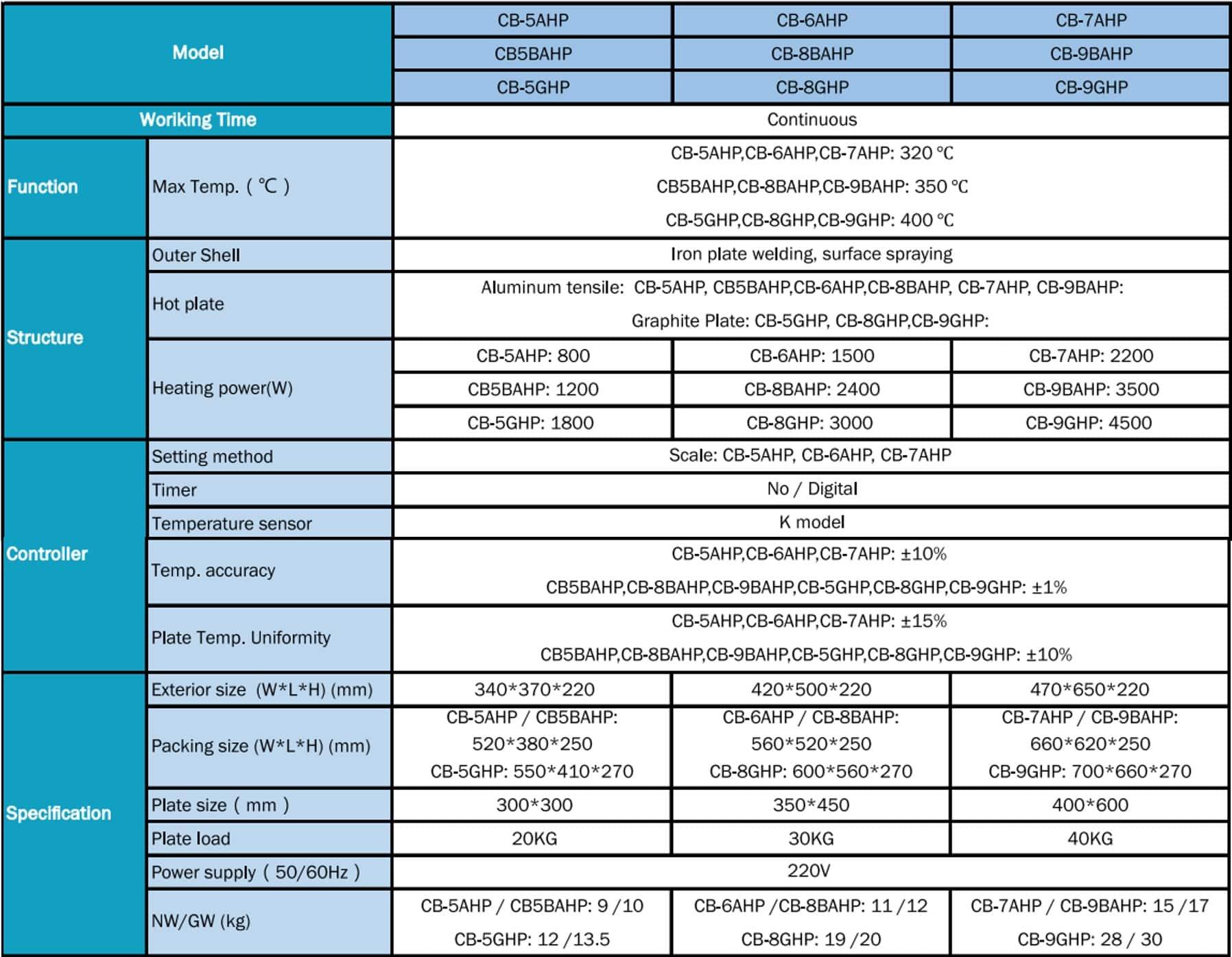 Tipe dan Spesifikasi New Hot Plate