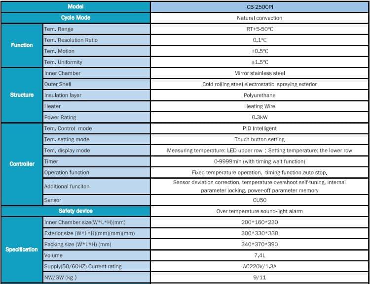Tipe dan Spesifikasi Portable Incubator