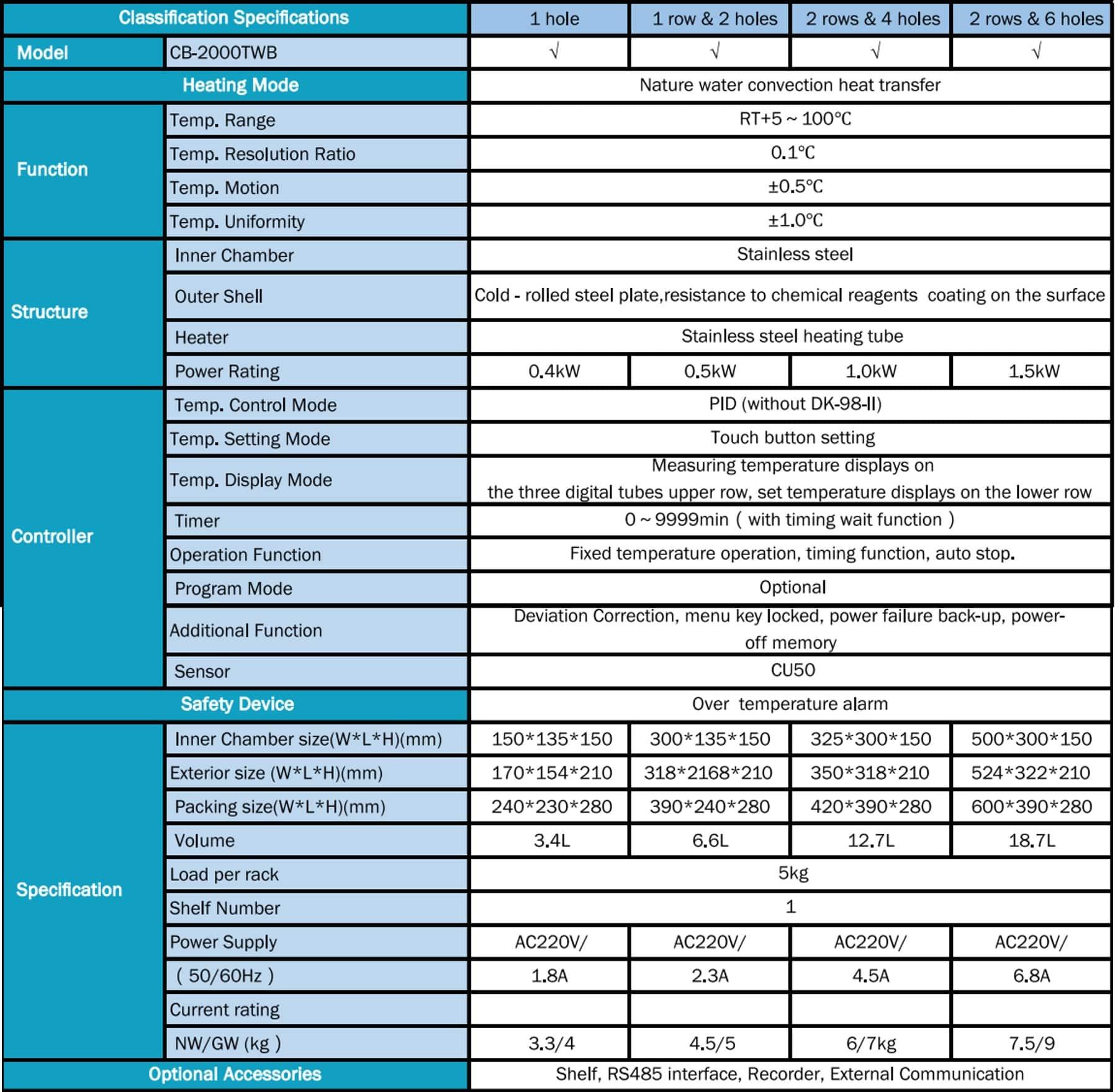 Tipe dan Spesifikasi Thermostatic Water Baths Stretching Inner Chamber