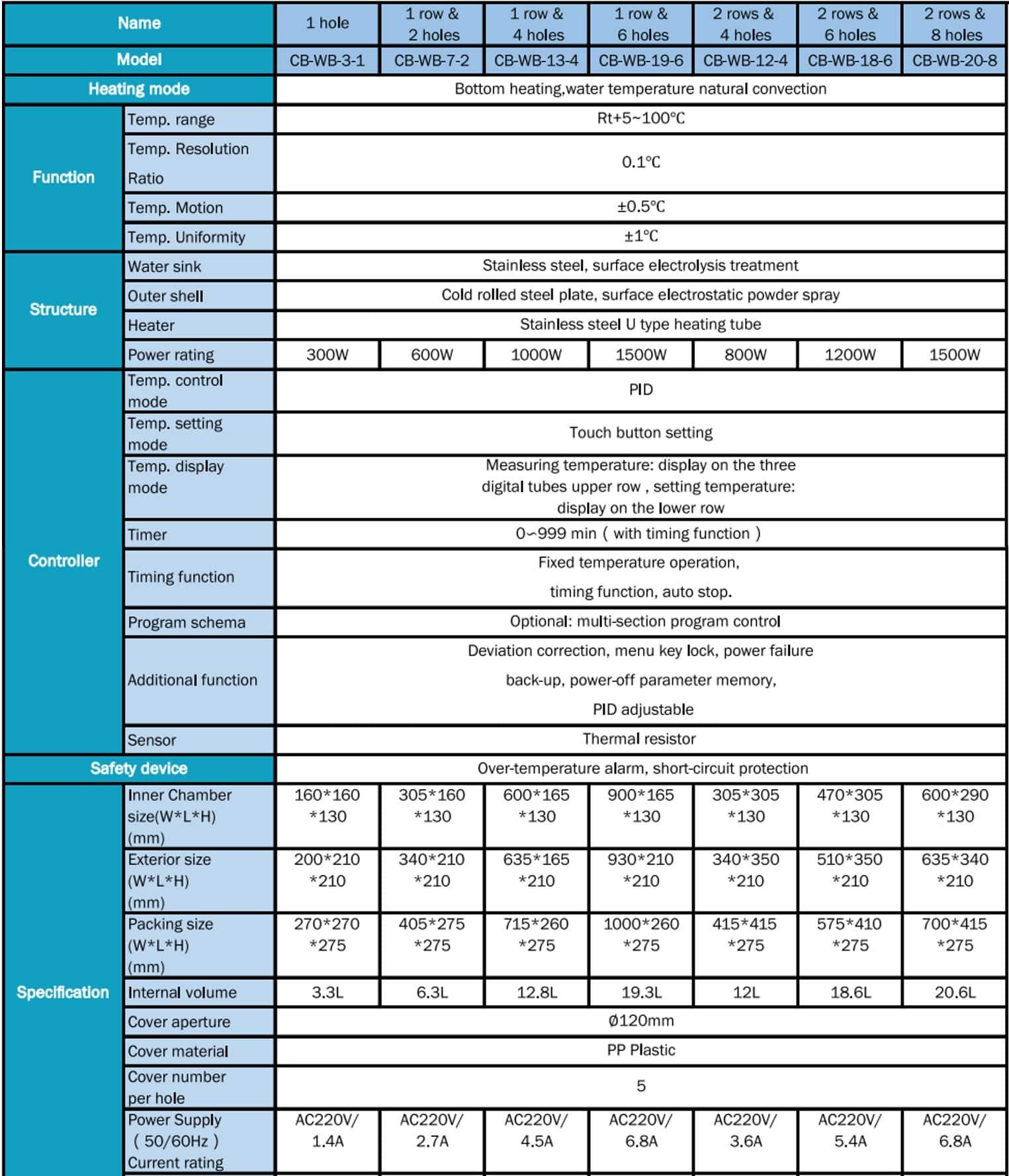 Tipe dan Spesifikasi Thermostatic Water Baths